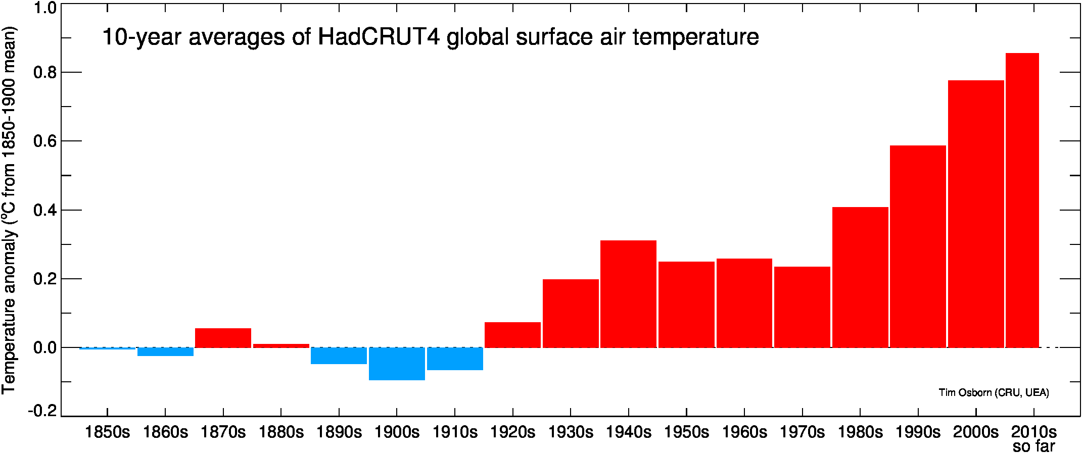 Graph showing temperature changes
