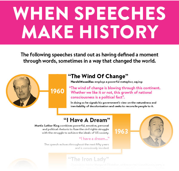 Infographic showing on overview of speeches that have made history