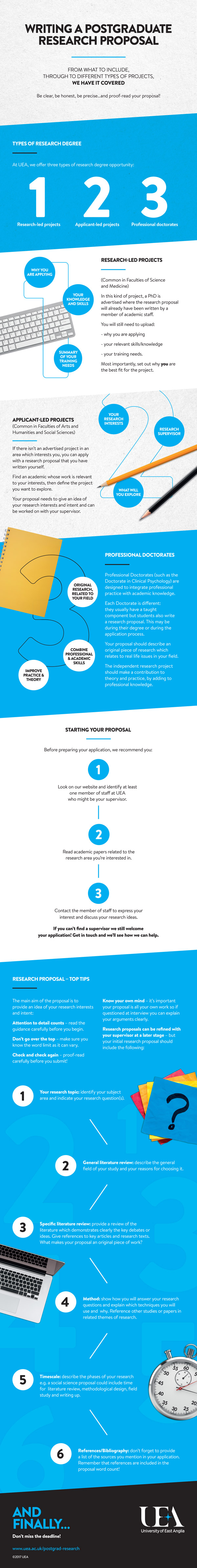 Infographic showing how to write a research proposal.